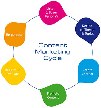 Content Marketing Cycle 2021