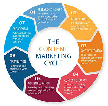 Affordable Content Marketing